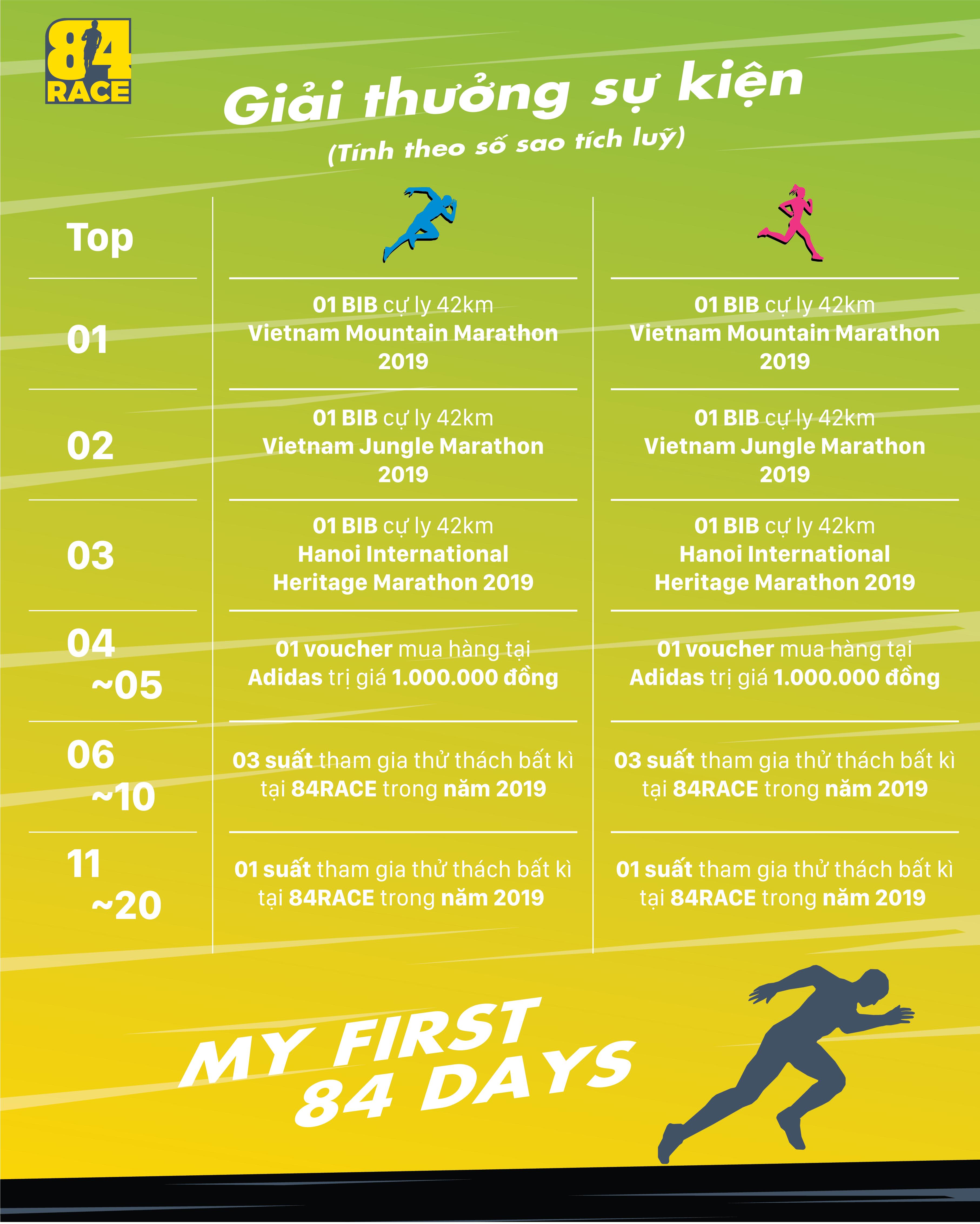 84race, run, runner, running, marathon, My 84 first days, virtual race, chạy bộ, giải thưởng chạy bộ, thử thách chạy bộ
